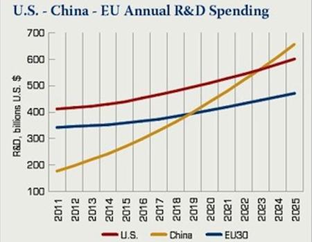 China USA EU RD