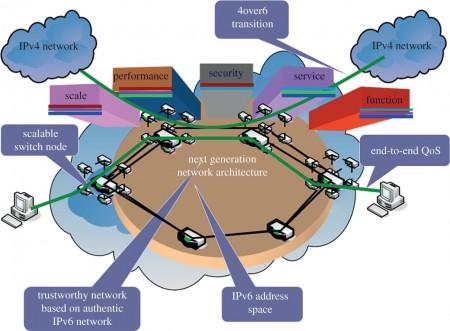 Next Generation Network Architecture
