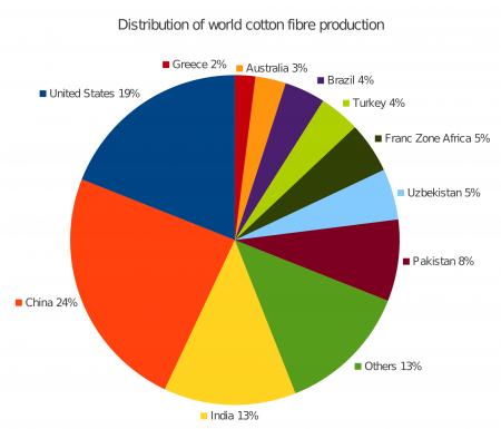 Cotton_fibre_production.svg