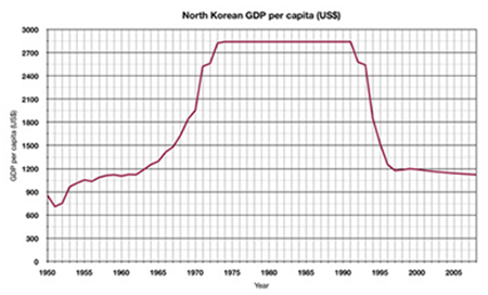 North Korea GDP Per Capita. Source: WikiPedia