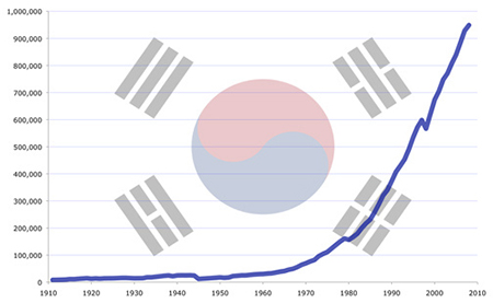 Source: Wikipedia. Gross Domestic Product is shown on the vertical axis