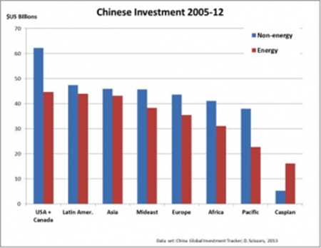 Figure 1: Total Chinese external investments by region of over million each from 2005-2012, separated into energy and non-energy