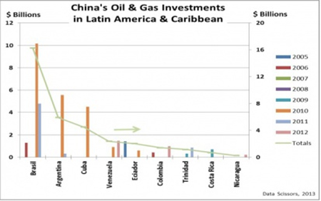 Figure 2: Chinese oil and gas investments in Latin America and the Caribbean (hydroelectric, electric grid, etc. not included) by country and year