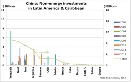 Figure 3: Chinese non-energy investments in Latin America and the Caribbean by country and year. Note: To aid comparison, the scale is identical to Figure 2