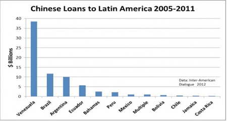Figure 4: Chinese loans to Latin America by country; totals from 2005-2011
