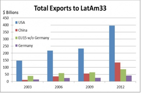 Figure 5a: Total exports by selected exporters during selected years to Latin America and Caribbean 33 that comprise the Comunidad de Estados Latinoamericanos y Caribeños (CELAC). Data from the UN's Economic Commission for Latin America and the Caribbean (ECLAC), 2013