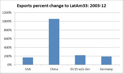 Figure 5b: Percentage change in exports of selected countries or regions to Latin American and Caribbean 33 from 2003 to 2012. Data: ECLAC, 2013