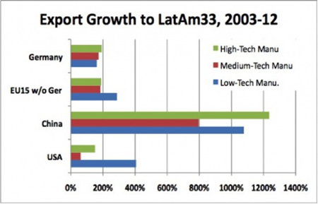Figure 6: Export growth in low-, medium-, and high-tech categories 2003-2012. Data: ECLAC, 2013
