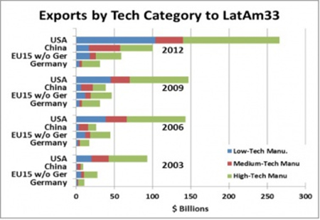 Figure 7: Exports by Tech Category every three years since 2003 for selected states to the 33 independent Latin American and Caribbean states. Data: ECLAC, 2013