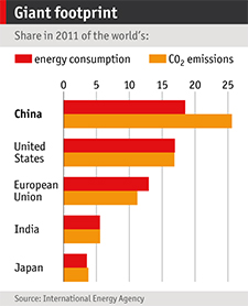 Fuel and Emissions Graph