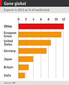 Exports Graph