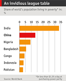 Poverty Graph