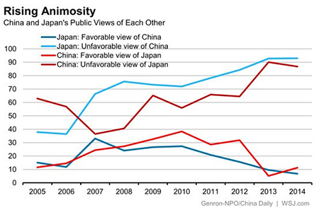 China Japan Hate Graph