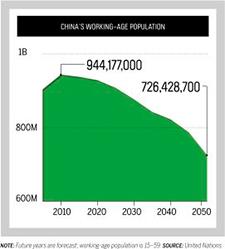 China Working Age Population