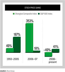 Stock Price Gains