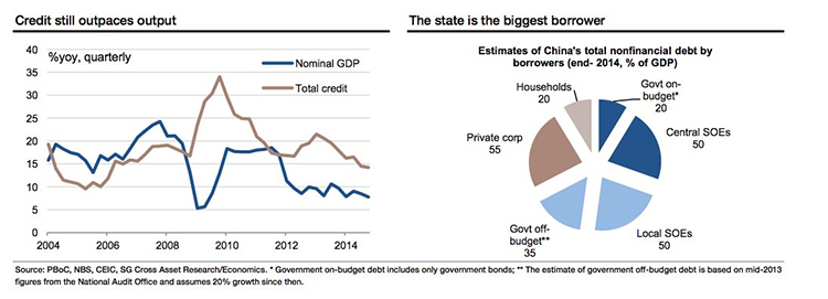China's credit problems