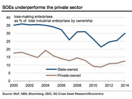 China's SOEs underperform the private sector