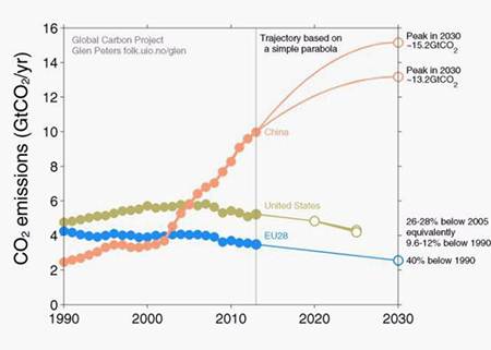 China's target for its emissions to peak in 2030 are vague and unambitious.(Glen Peters, via RoadtoParis.info)