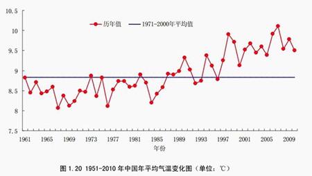 China's average annual temperature (℃), from 1951-2010. Blue line indicates the 1971-2000 average.(China Meteorological Administration)