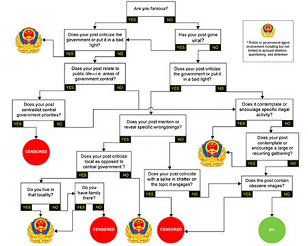 China Internet Chart