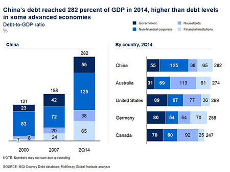 China's debt to GDP