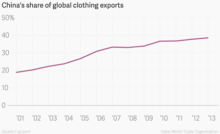 China's share of global clothing exports