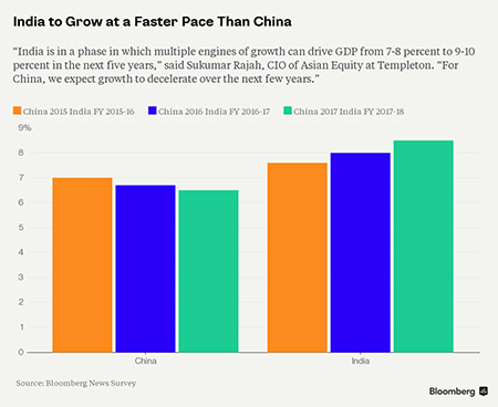 China and India's Projected Growth