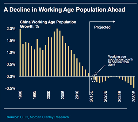 China Aging Workforce Chart