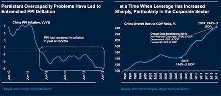 China Debt Chart