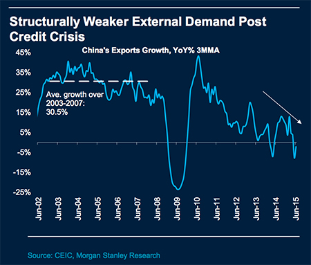 China Demand Chart