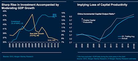 China Investment Chart