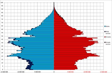 China Population Chart