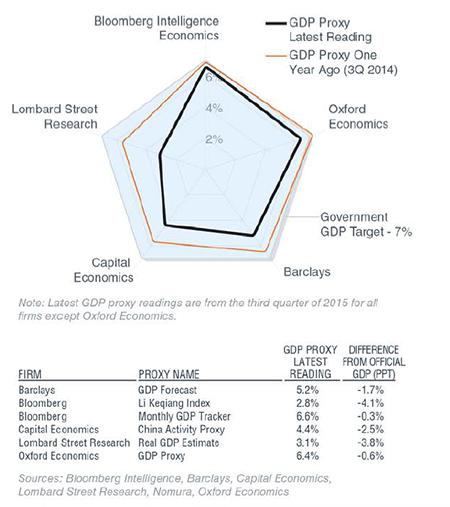 China Economic Data