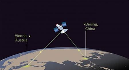 Quantum communication through satellite between China and Europe