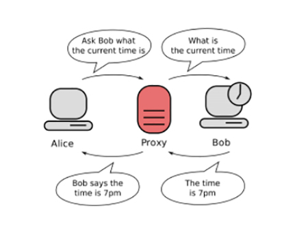 How Proxies Work