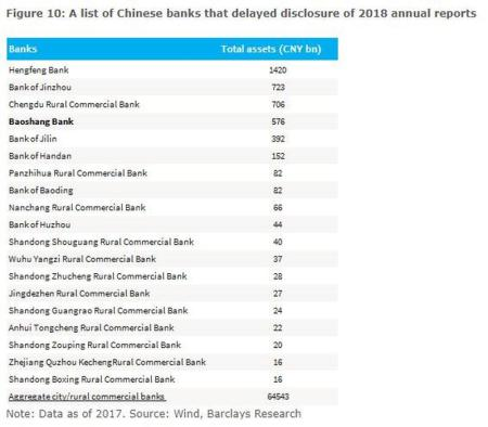 Troubled Chinese Banks