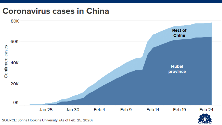 'Confusion breeds distrust:' China keeps changing how it counts coronavirus cases