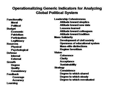 Global Political System