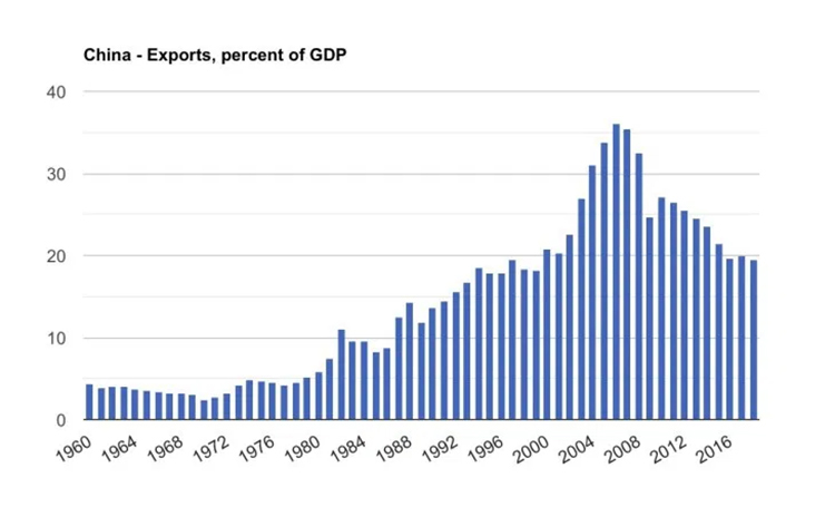 03 Exports Graph