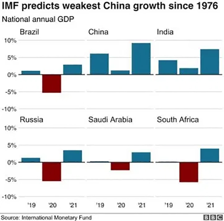 05 China's Growth