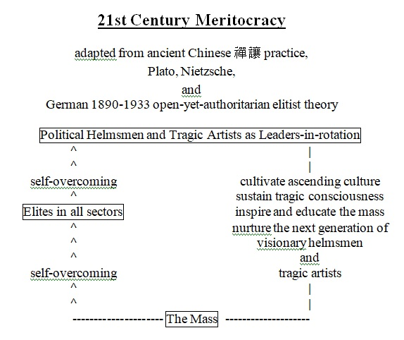 Meritocracy: from China to worldwide in the 21st Century