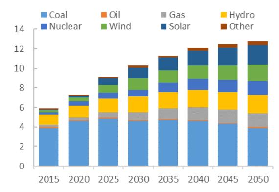 China's Energy Future