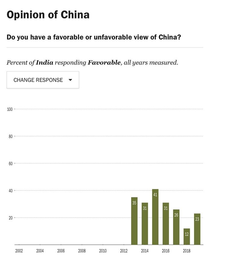India Positive Views of China