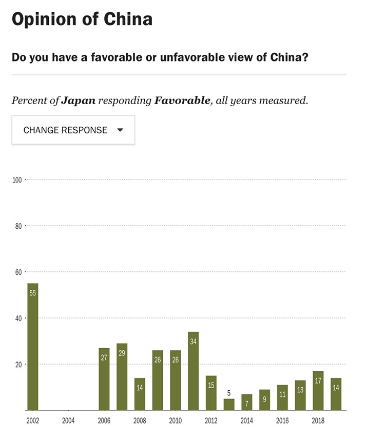 Japan Positive Views of China