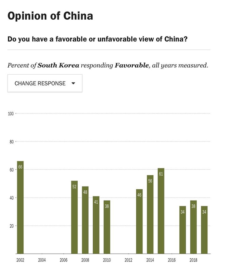 South Korea Positive Views of China