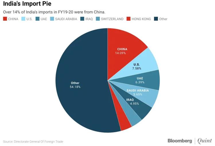 06 India Import Pie