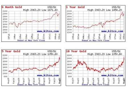 Aug 19 Gold price