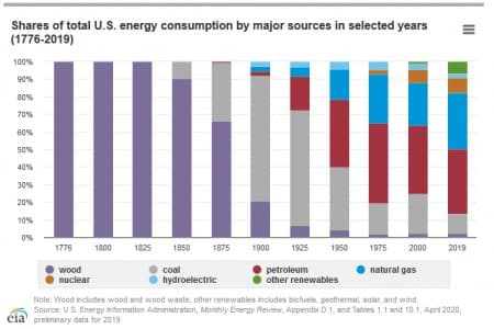 US Energy Consumption by Major Sources