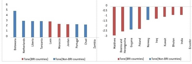 Countries with most positive and negative sentiments towards BRI
