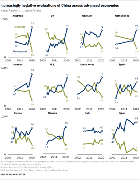 Unfavorable views of China reach historic highs in many countries